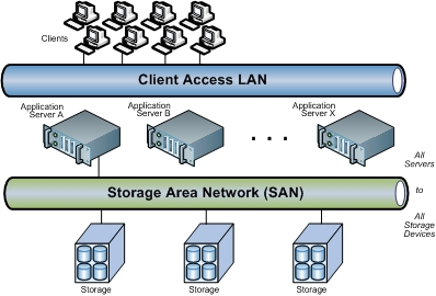 What is a storage area network snia figure 1 2 ccuart Image collections