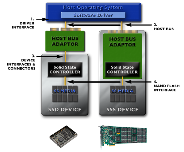 Solid State Storage Standards Explained | SNIA