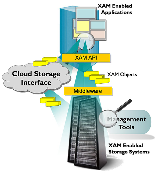XAM Interface - Applications to Storage