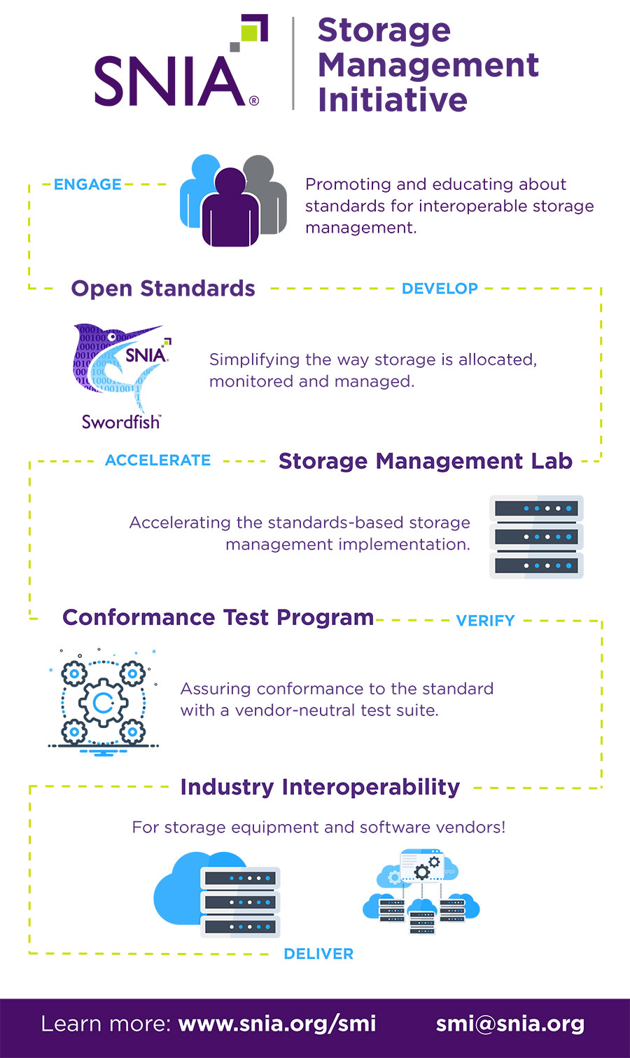 SNIA Storage Management Initiative
