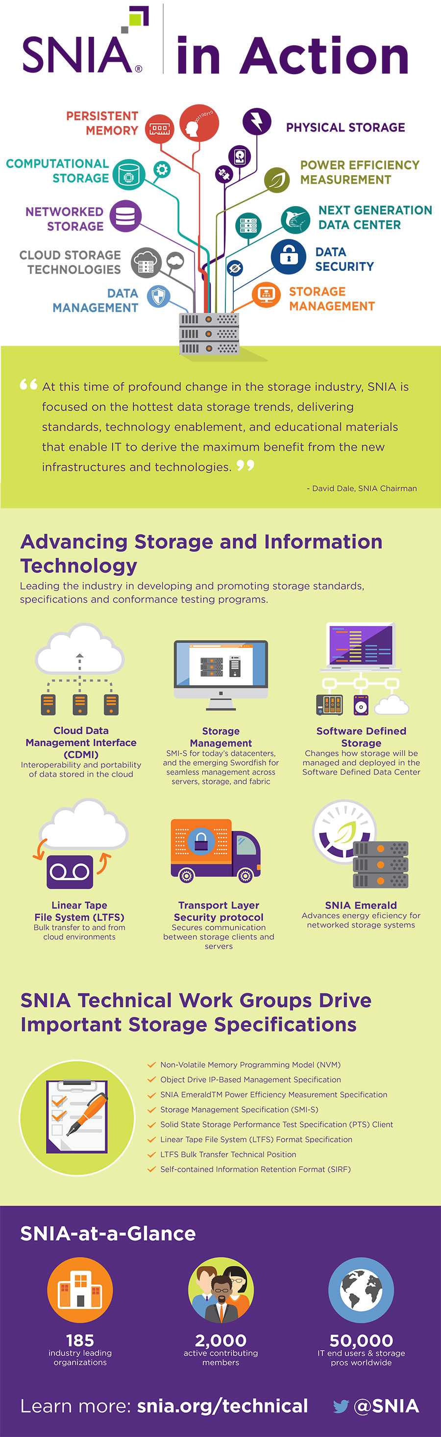 How SNIA is Advancing Storage Technologies