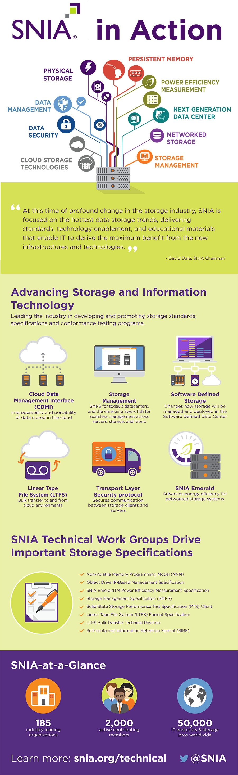 How SNIA Advances Storage Technologies