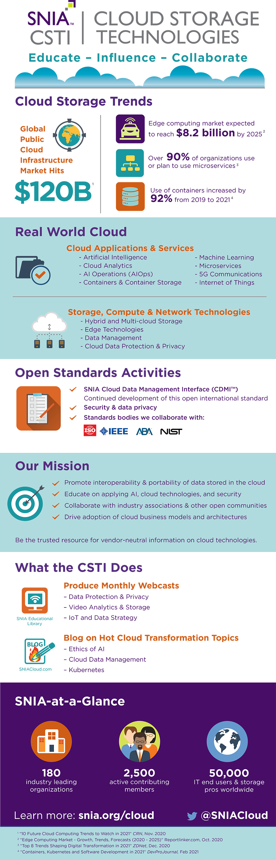 How SNIA Supports Cloud Storage Technologies