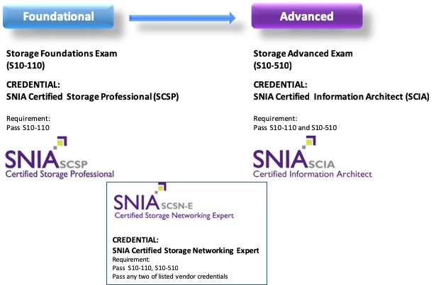 Storage Networking Certification Program (SNCP) | SNIA