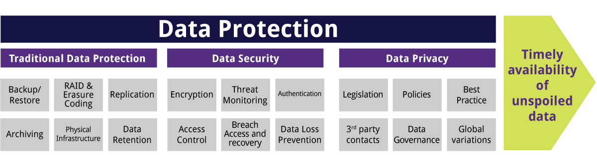 Data Protection Chart