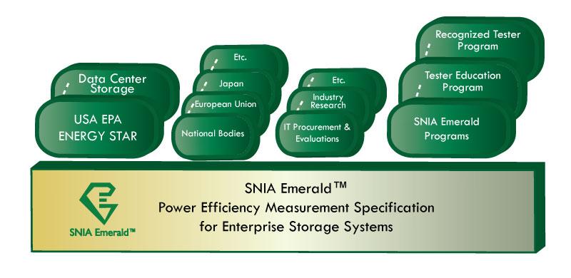 Welcome to SNIA Emerald | SNIA