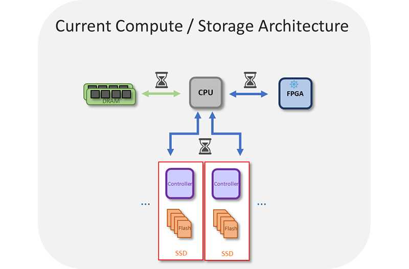 Current Compute Architecture