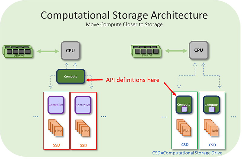 Computational Storage Architecture